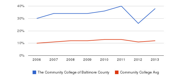 The Community College of Baltimore County Black&nbsp(2006-2013)