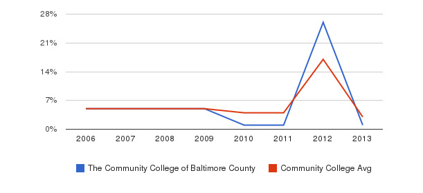 The Community College of Baltimore County Unknown&nbsp(2006-2013)