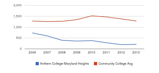 Anthem College-Maryland Heights Total Enrollment&nbsp(2006-2013)