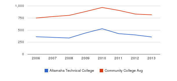 Altamaha Technical College Full-Time Students&nbsp(2006-2013)
