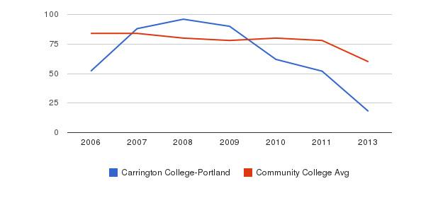 Carrington College-Portland Total Faculty&nbsp(2006-2013)