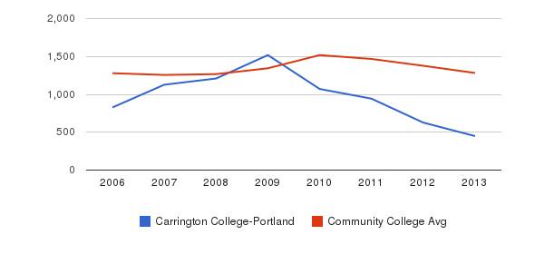 Carrington College-Portland Total Enrollment&nbsp(2006-2013)