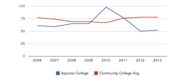 Aquinas College Percent Admitted&nbsp(2006-2013)