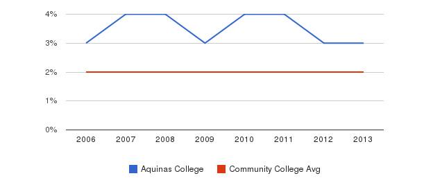 Aquinas College Asian&nbsp(2006-2013)
