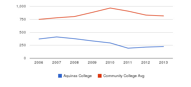 Aquinas College Full-Time Students&nbsp(2006-2013)