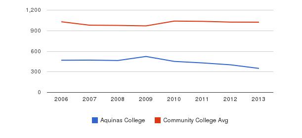 Aquinas College Part-Time Students&nbsp(2006-2013)