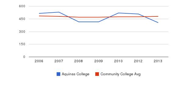 Aquinas College sat math&nbsp(2006-2013)