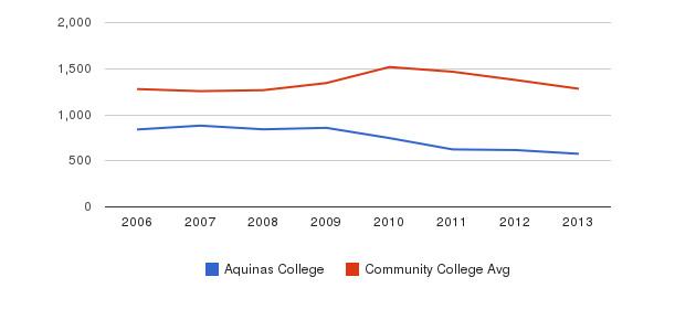 Aquinas College Total Enrollment&nbsp(2006-2013)
