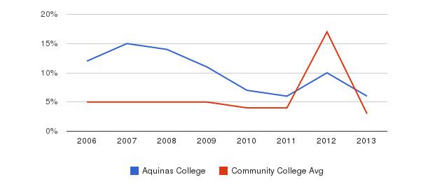 Aquinas College Unknown&nbsp(2006-2013)