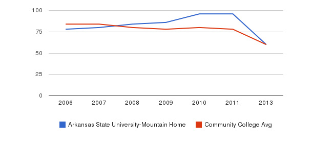 Arkansas State University-Mountain Home Total Faculty&nbsp(2006-2013)
