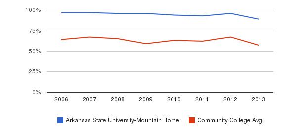 Arkansas State University-Mountain Home White&nbsp(2006-2013)