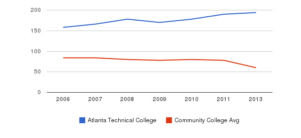 Atlanta Technical College Total Faculty&nbsp(2006-2013)