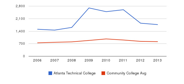 Atlanta Technical College Full-Time Students&nbsp(2006-2013)