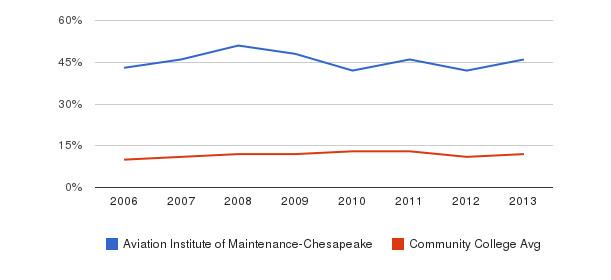 Aviation Institute of Maintenance-Chesapeake Black&nbsp(2006-2013)