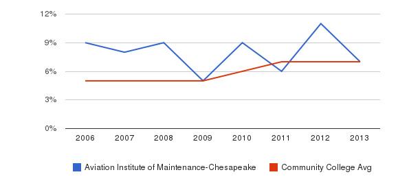 Aviation Institute of Maintenance-Chesapeake Hispanic&nbsp(2006-2013)