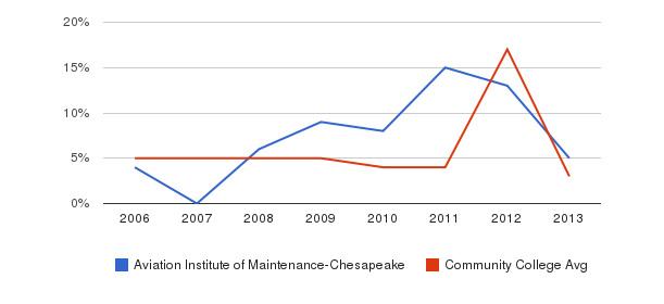Aviation Institute of Maintenance-Chesapeake Unknown&nbsp(2006-2013)