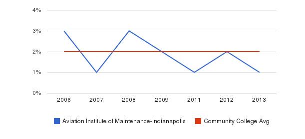 Aviation Institute of Maintenance-Indianapolis Asian&nbsp(2006-2013)