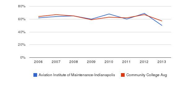 Aviation Institute of Maintenance-Indianapolis White&nbsp(2006-2013)
