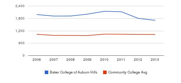 Baker College of Auburn Hills Part-Time Students&nbsp(2006-2013)