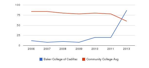 Baker College of Cadillac Total Faculty&nbsp(2006-2013)