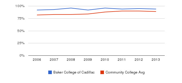 Baker College of Cadillac % Students Receiving Some Financial Aid&nbsp(2006-2013)