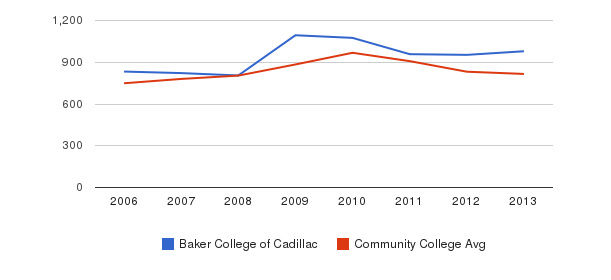 Baker College of Cadillac Full-Time Students&nbsp(2006-2013)