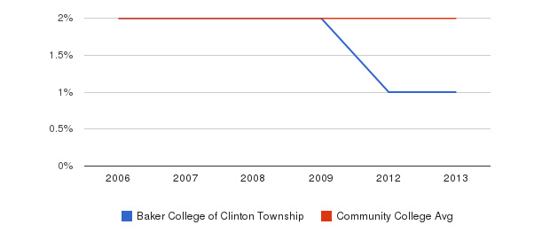 Baker College of Clinton Township Asian&nbsp(2006-2013)