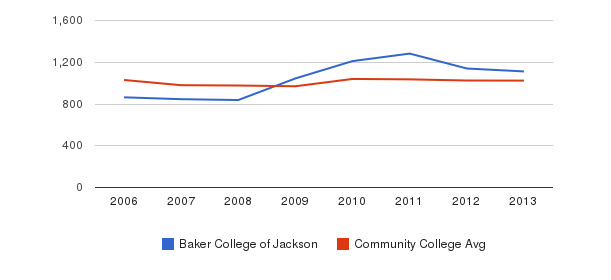 Baker College of Jackson Part-Time Students&nbsp(2006-2013)