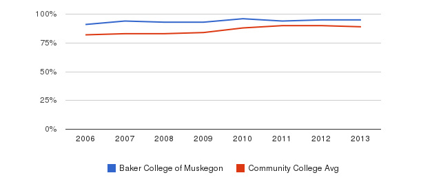 Baker College of Muskegon % Students Receiving Some Financial Aid&nbsp(2006-2013)