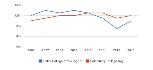 Baker College of Muskegon Black&nbsp(2006-2013)