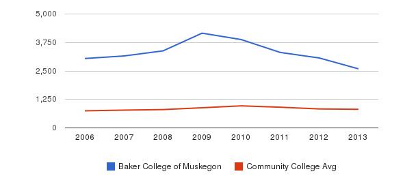 Baker College of Muskegon Full-Time Students&nbsp(2006-2013)