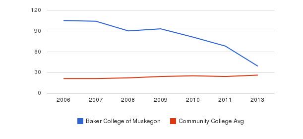 Baker College of Muskegon student staff&nbsp(2006-2013)