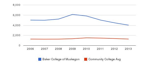 Baker College of Muskegon Total Enrollment&nbsp(2006-2013)