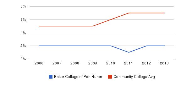 Baker College of Port Huron Hispanic&nbsp(2006-2013)