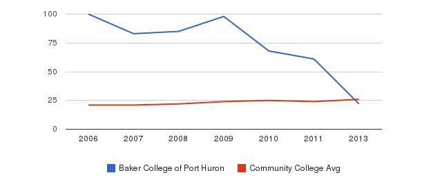 Baker College of Port Huron student staff&nbsp(2006-2013)