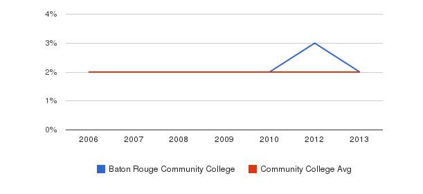 Baton Rouge Community College Asian&nbsp(2006-2013)