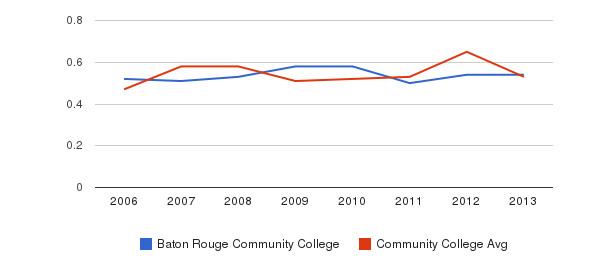 Baton Rouge Community College Diversity Score&nbsp(2006-2013)
