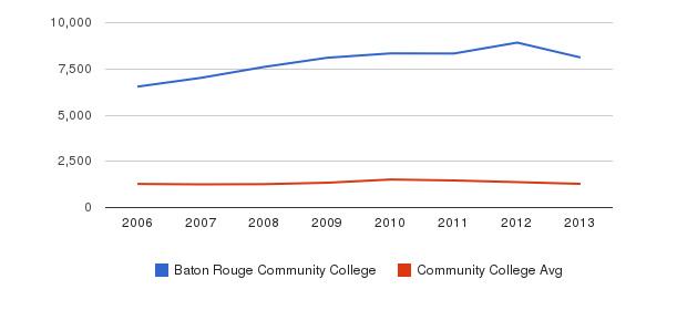 Baton Rouge Community College Total Enrollment&nbsp(2006-2013)