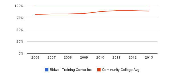 Bidwell Training Center Inc % Students Receiving Some Financial Aid&nbsp(2006-2013)