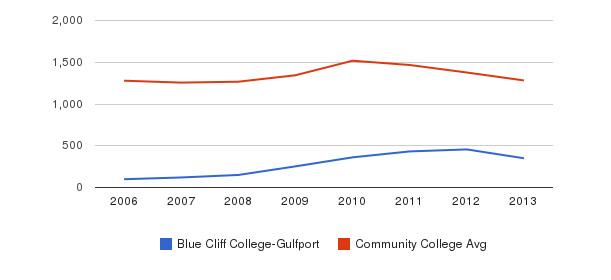 Blue Cliff College-Gulfport Total Enrollment&nbsp(2006-2013)