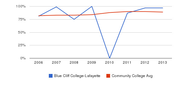 Blue Cliff College-Lafayette % Students Receiving Some Financial Aid&nbsp(2006-2013)