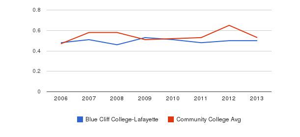 Blue Cliff College-Lafayette Diversity Score&nbsp(2006-2013)