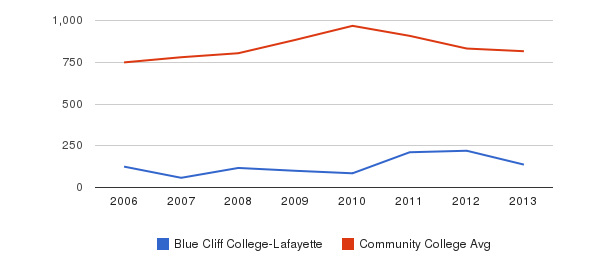 Blue Cliff College-Lafayette Full-Time Students&nbsp(2006-2013)