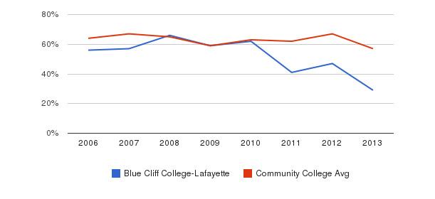 Blue Cliff College-Lafayette White&nbsp(2006-2013)