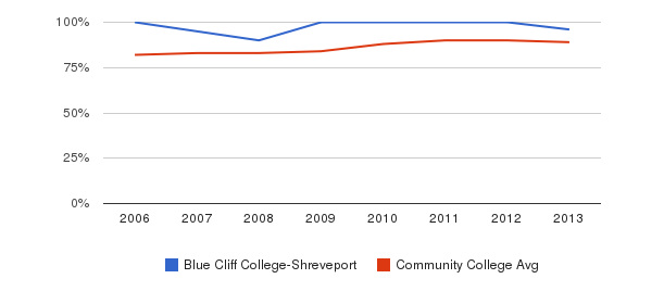 Blue Cliff College-Shreveport % Students Receiving Some Financial Aid&nbsp(2006-2013)