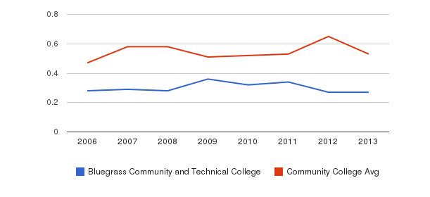 Bluegrass Community and Technical College Diversity Score&nbsp(2006-2013)
