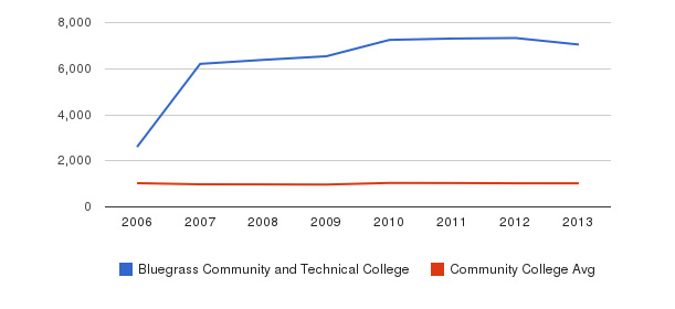 Bluegrass Community and Technical College Part-Time Students&nbsp(2006-2013)