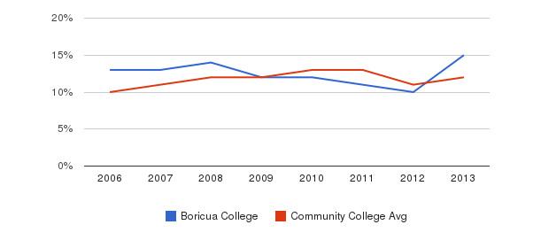 Boricua College Black&nbsp(2006-2013)