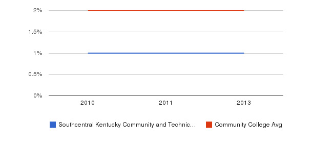 Southcentral Kentucky Community and Technical College More&nbsp(2010-2013)
