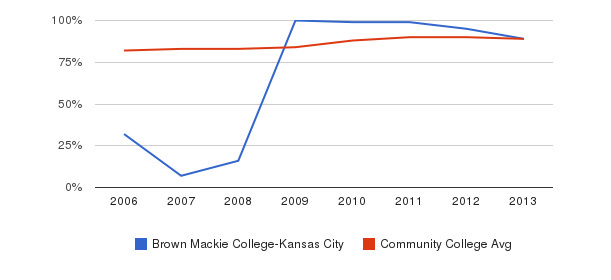 Brown Mackie College-Kansas City % Students Receiving Some Financial Aid&nbsp(2006-2013)
